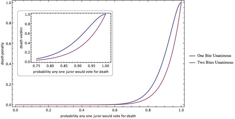 Jodi Arias graph